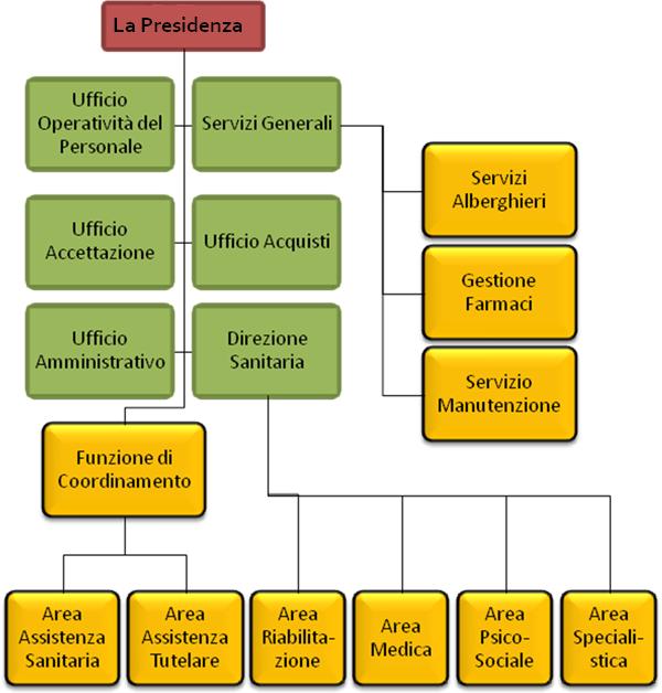 organigramma-fond-raimondi
